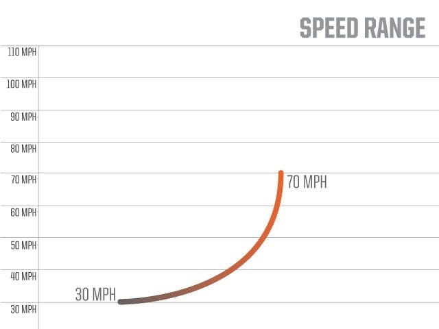 Speed Range | M1 Baseball Machine | ATEC