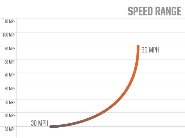 Speed Range | M2 Baseball Machine | ATEC